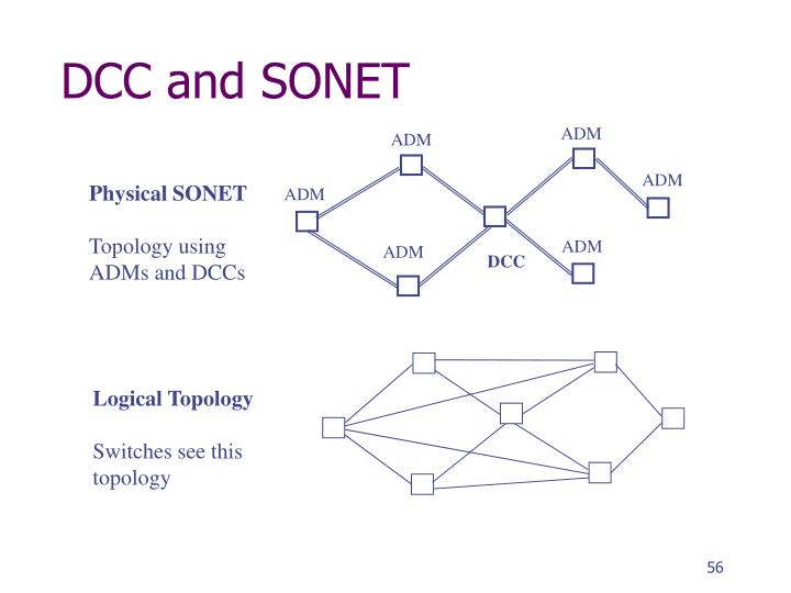 DCC and SONET