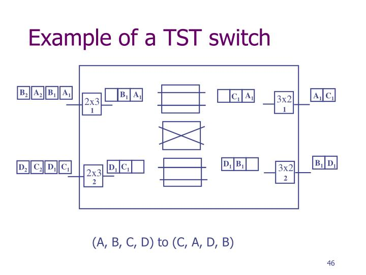 Example of a TST switch