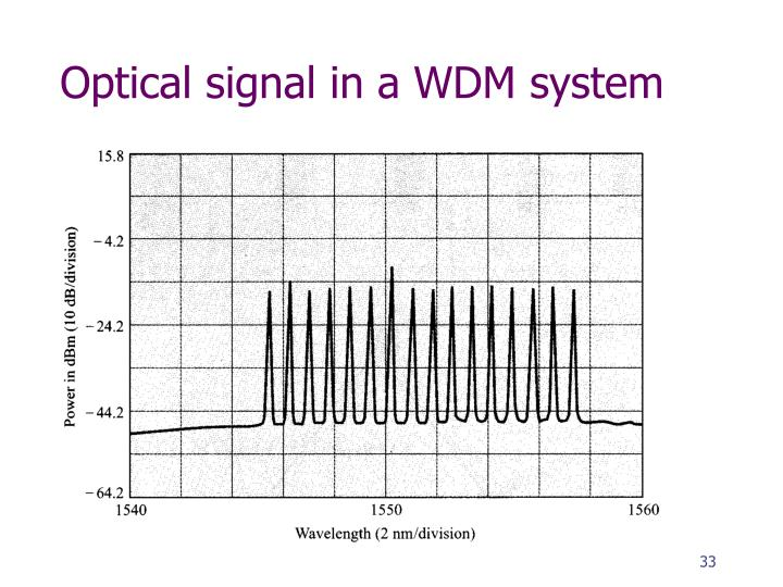 Optical signal in a WDM system