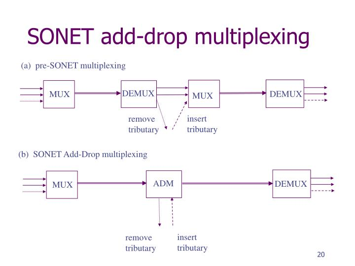 SONET add-drop multiplexing