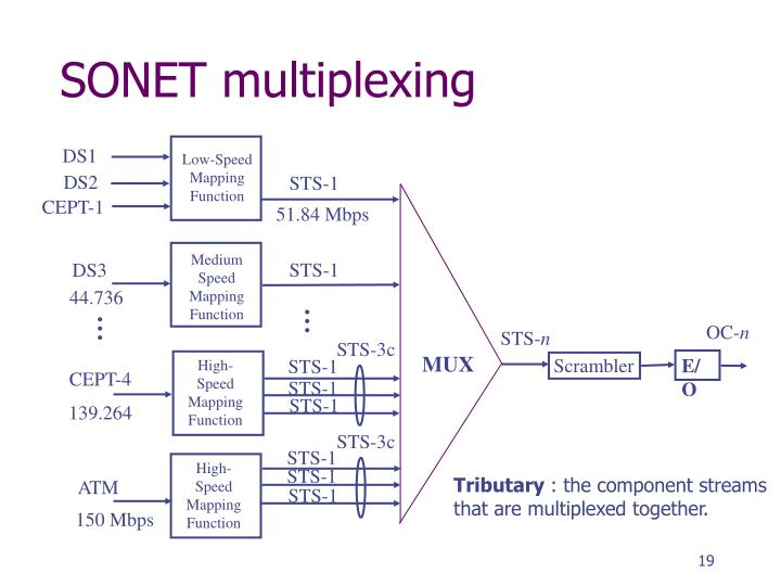 SONET multiplexing