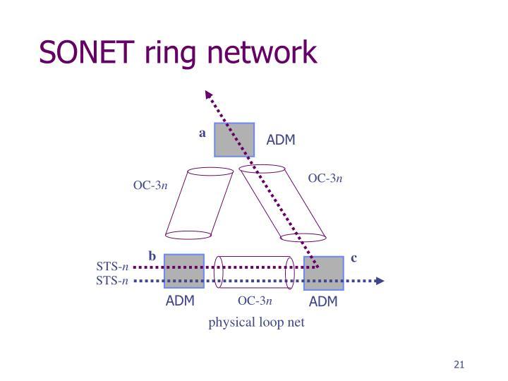 SONET ring network