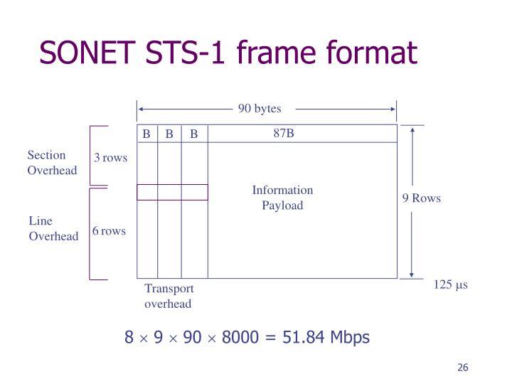 SONET STS-1 frame format