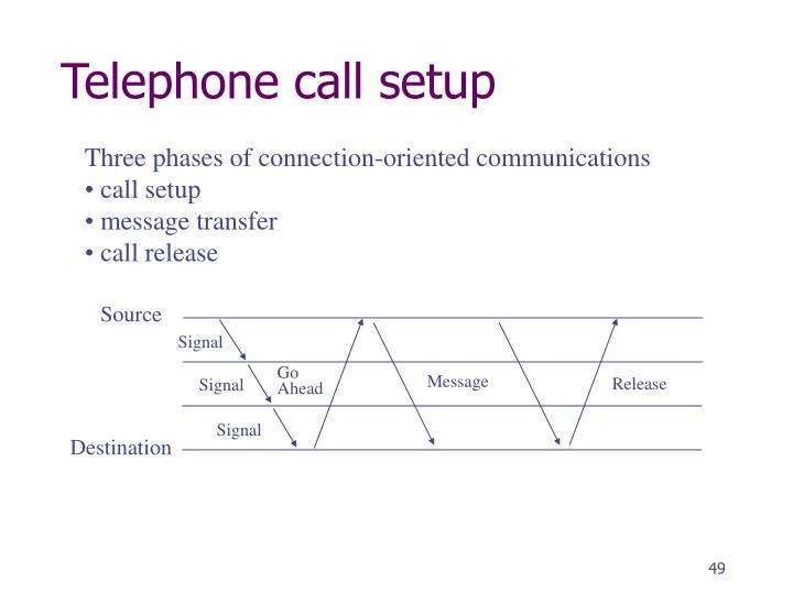 Telephone call setup