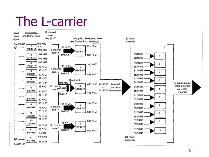 The L-carrier