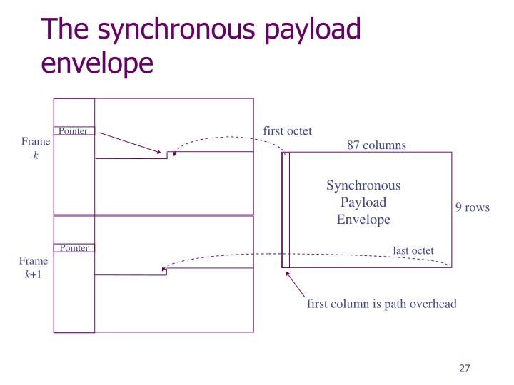 The synchronous payload envelope