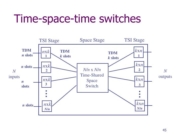 Time-space-time switches