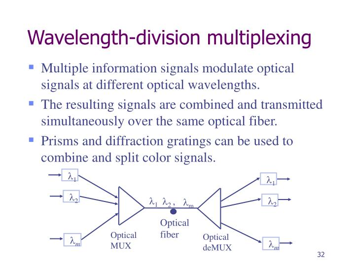 Wavelength-division multiplexing