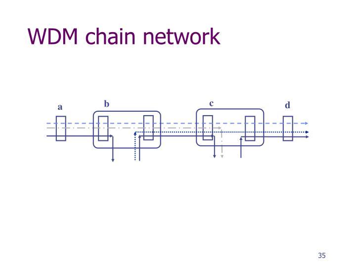 WDM chain network