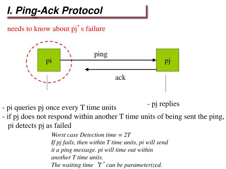 I. Ping-Ack Protocol