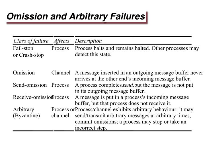 Omission and Arbitrary Failures