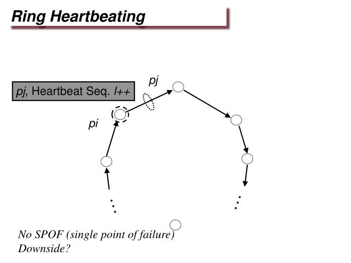 Ring Heartbeating