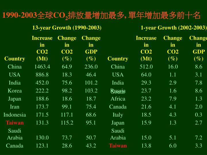 13-year Growth (1990-2003)