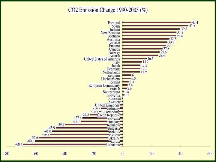 Annex I CO2 emission change