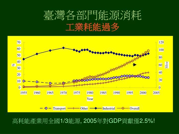 臺灣各部門能源消耗