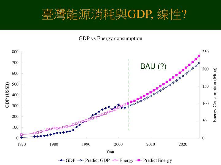 臺灣能源消耗與