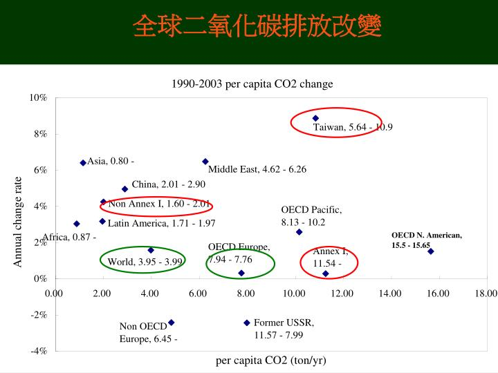 全球二氧化碳排放改變