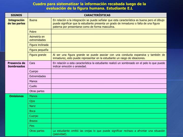 Cuadro para sistematizar la información recabada luego de la evaluación de la figura humana. Estudiante E.L
