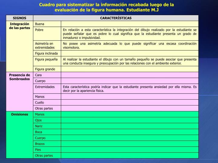 Cuadro para sistematizar la información recabada luego de la evaluación de la figura humana. Estudiante M.J