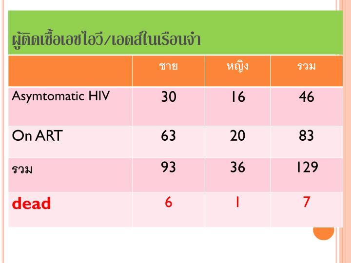 ผู้ติดเชื้อเอชไอวี/เอดส์ในเรือนจำ