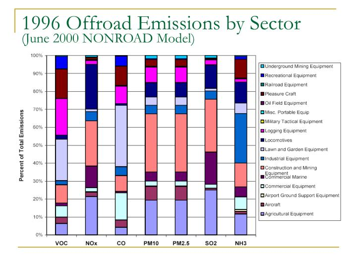 1996 Offroad Emissions by Sector