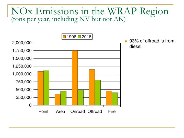 NOx Emissions in the WRAP Region