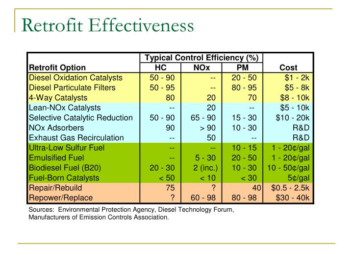Retrofit Effectiveness