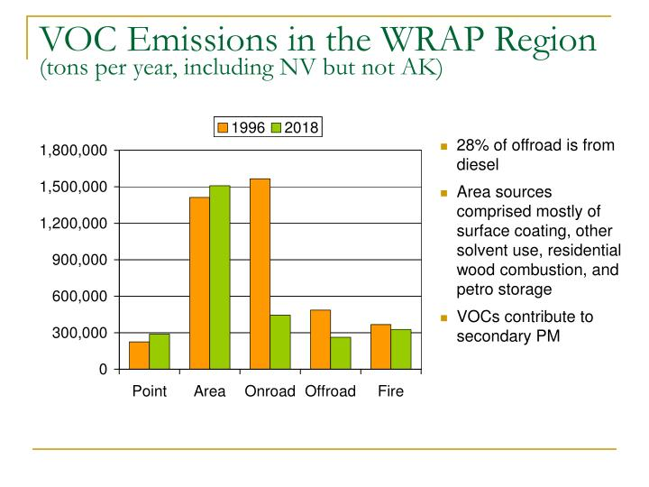 VOC Emissions in the WRAP Region