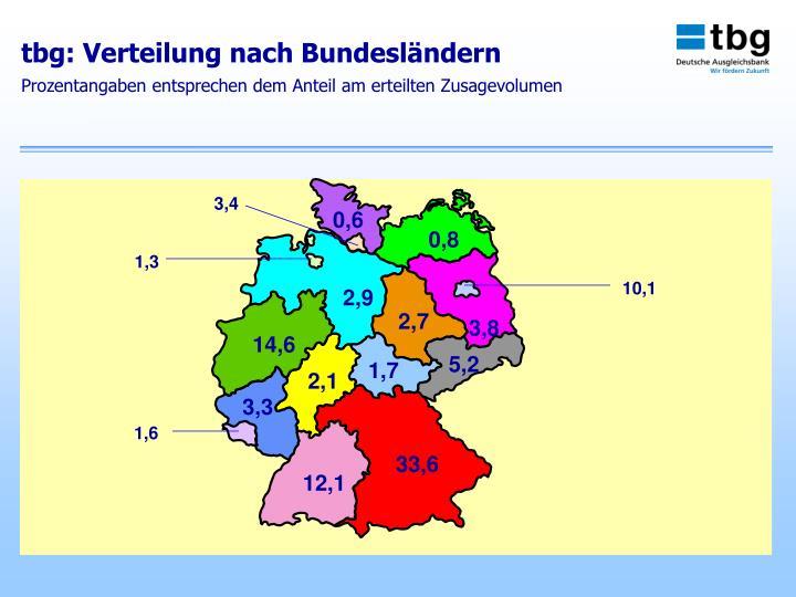 tbg: Verteilung nach Bundesländern