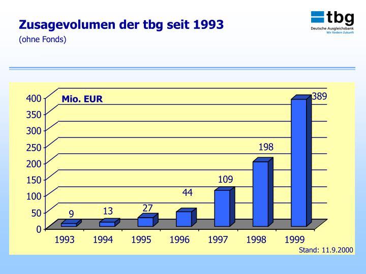 Zusagevolumen der tbg seit 1993