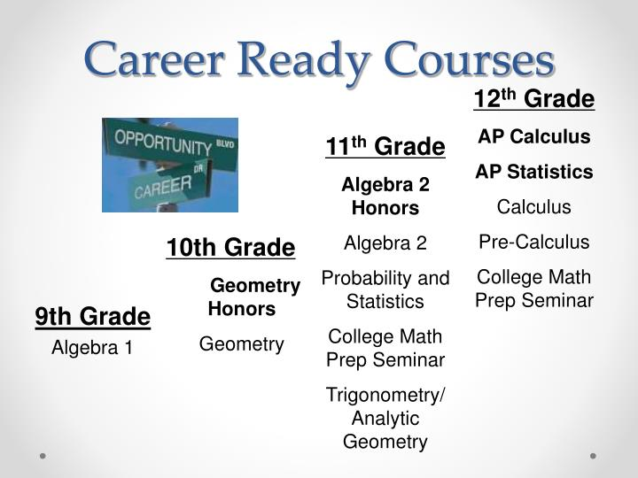 Career Ready Courses