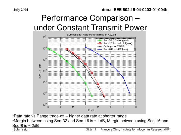 Performance Comparison –