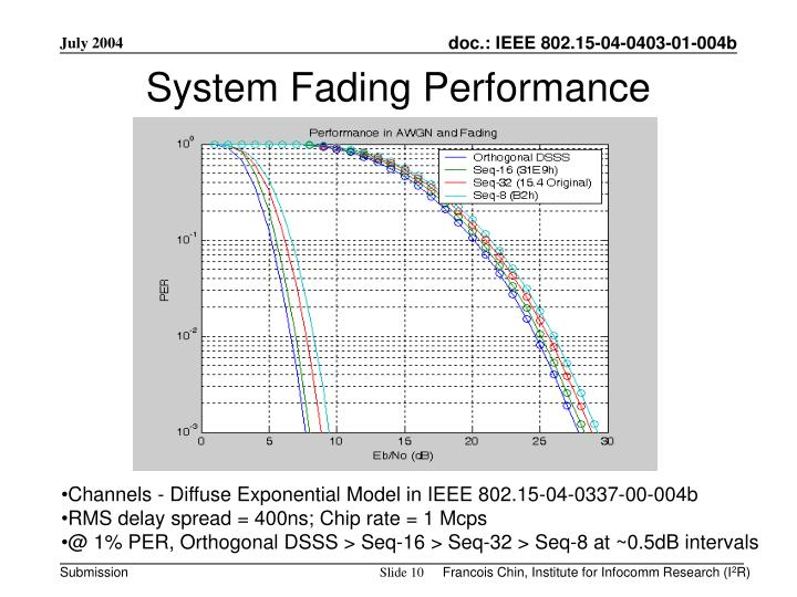 System Fading Performance
