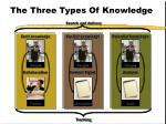 the three types of knowledge