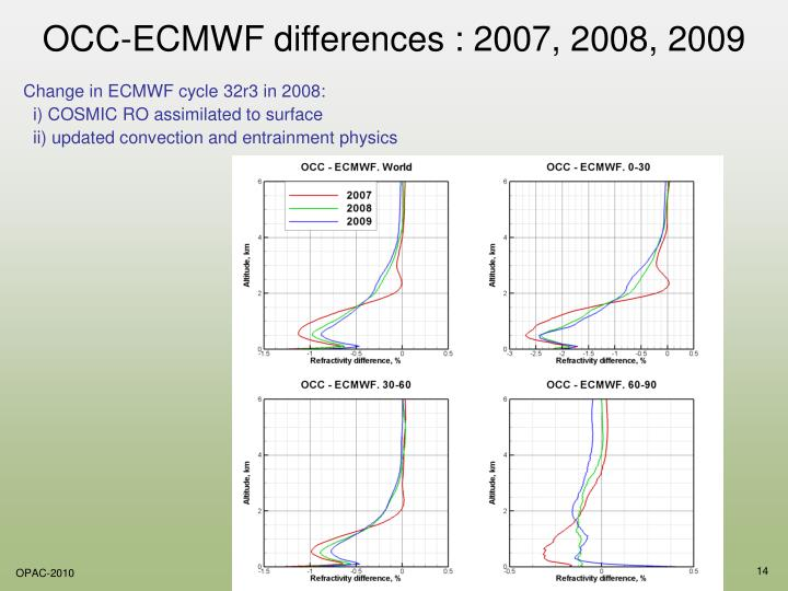 OCC-ECMWF differences : 2007, 2008, 2009
