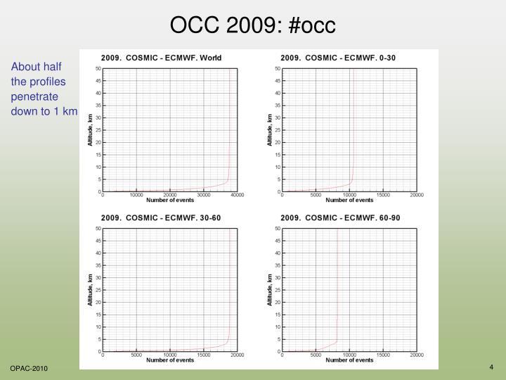 OCC 2009: #occ