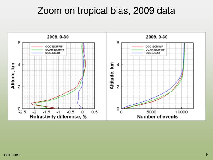 Zoom on tropical bias, 2009 data