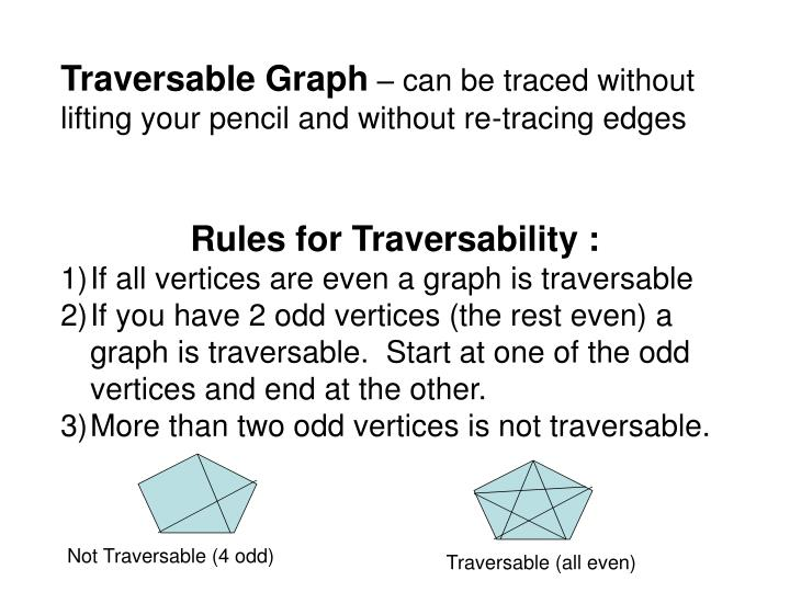 Traversable Graph