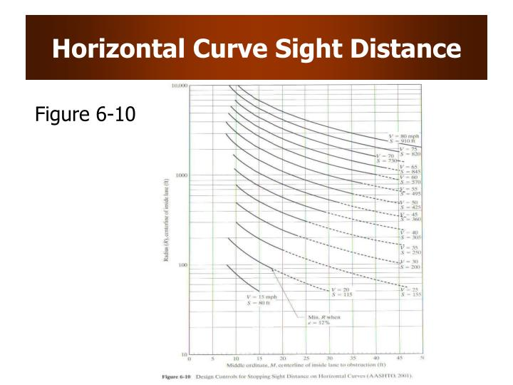 Horizontal Curve Sight Distance