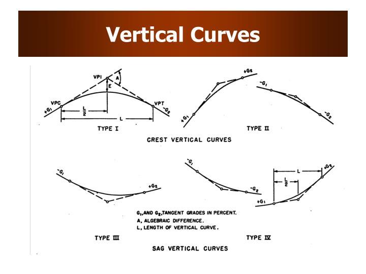 Vertical Curves