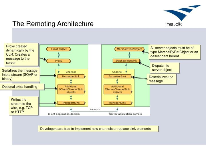 The Remoting Architecture