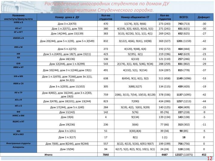 Распределение иногородних студентов по домам ДУ