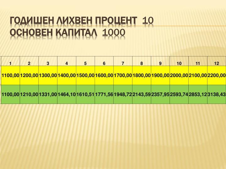 Годишен лихвен процент