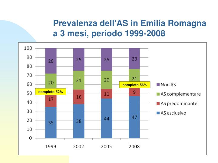 Prevalenza dell'AS in Emilia Romagna a 3 mesi, periodo 1999-2008