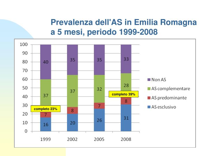 Prevalenza dell'AS in Emilia Romagna a 5 mesi, periodo 1999-2008