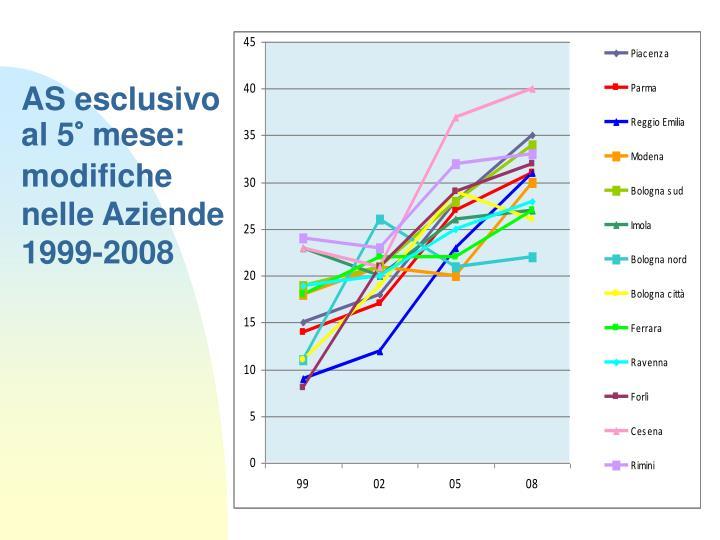 AS esclusivo al 5° mese: modifiche nelle Aziende 1999-2008