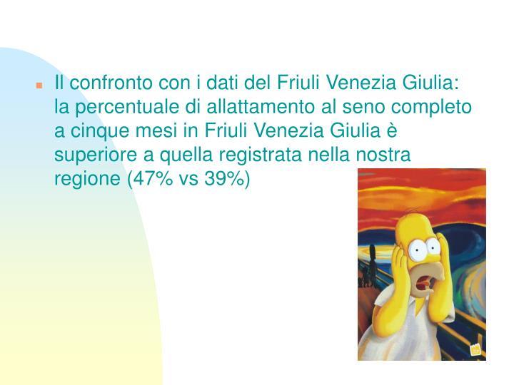 Il confronto con i dati del Friuli Venezia Giulia: la percentuale di allattamento al seno completo a cinque mesi in Friuli Venezia Giulia è superiore a quella registrata nella nostra regione (47% vs 39%)