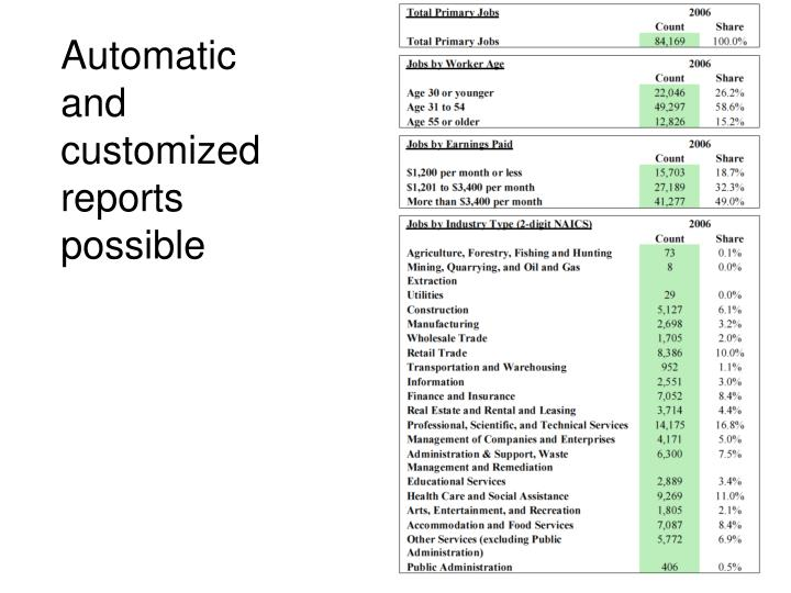 Automatic and customized reports possible