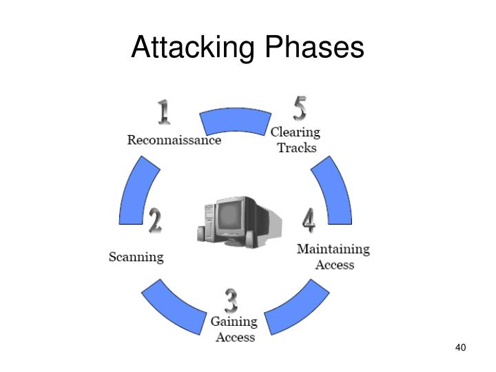 Attacking Phases