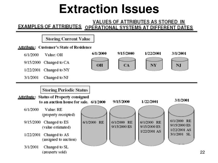 Extraction Issues